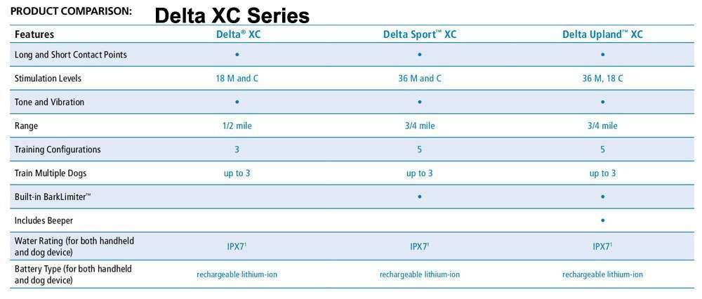 Delta-XC-Series-Comparison|www.gundogoutfitter.com