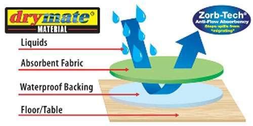 Drymate Logo www.gundogoutfitter.com