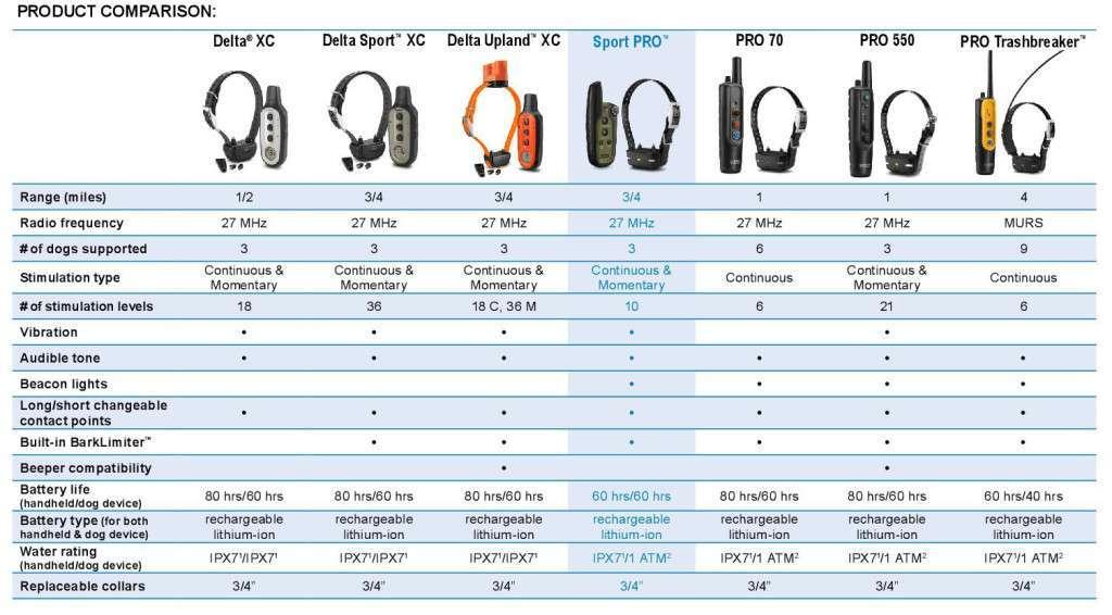Garmin Tri Tronics PRO 70 e Collar Training System